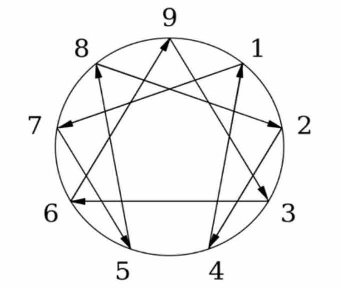 symbool enneagram